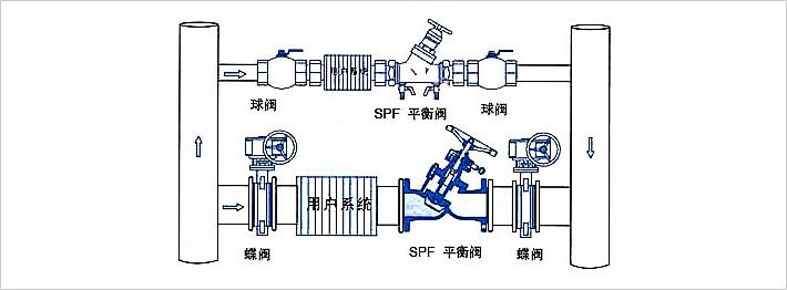 总管上的平衡阀, 宜安装在供水总管水泵后.图片