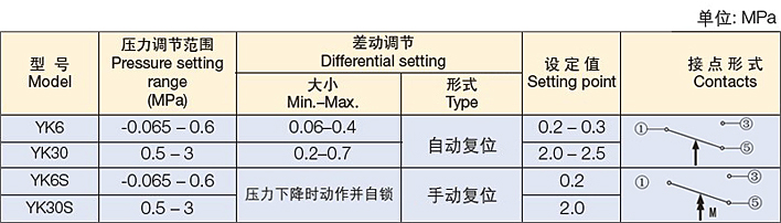 上恒yk6 压力控制器_高低压控制器