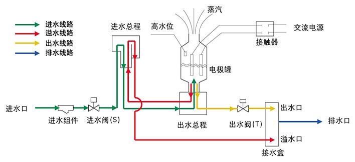 udg电极式水位传感器接线图