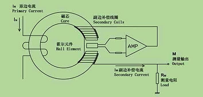 可拆霍尔交流电流传感器
